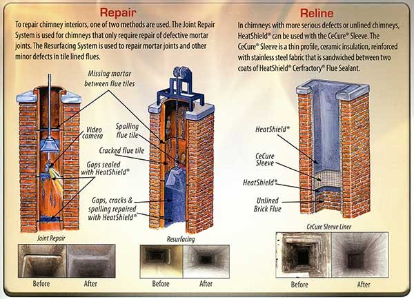 HeatShield for chimneys